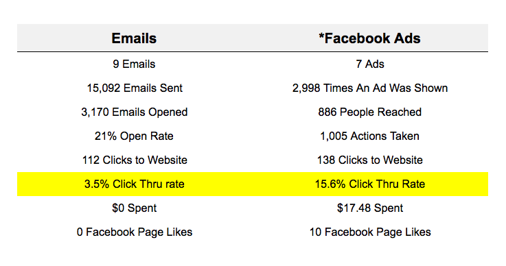 This is a table comparing date between an email and Facebook ad campaign