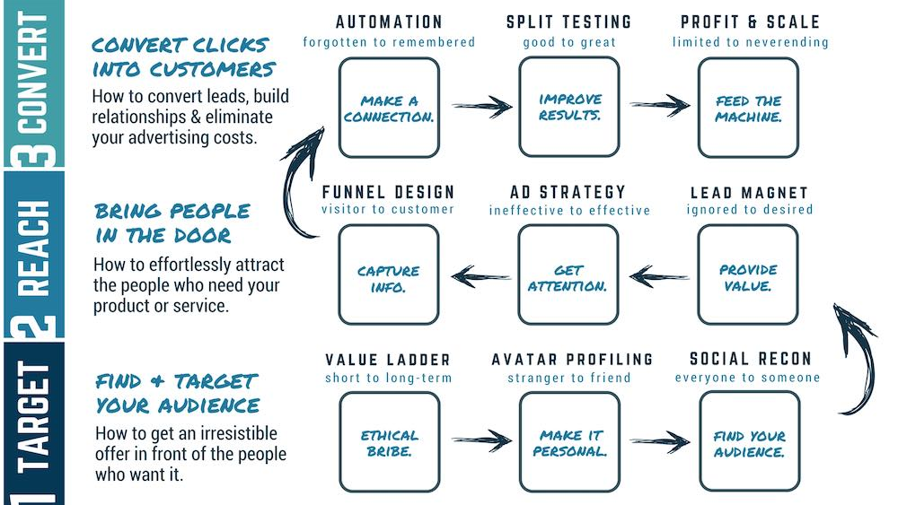 A three-phase, 9 step map that helps people find and target their audience, bring people in the door and convert clicks into customers