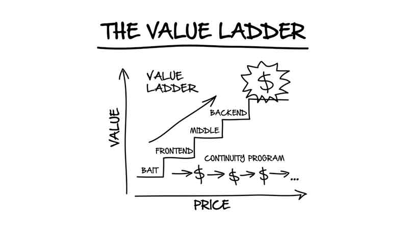 A value ladder line graph with an upward facing arrow. The illustration shows the progression of services, starting with the bait, advancing to a frontend product or service, then middle, backend and ends with the most significant, profit-producing product or service
