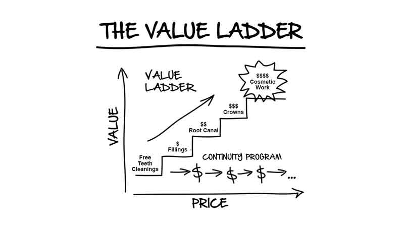 An example of a dentists' value ladder. This is a line graph with an upward facing arrow. The illustration shows the progression of services, starting with free teeth cleanings, progressing to fillings, then a root canal, crowns and the highest profit-producing service, cosmetic work. This graph shows that the price increases concurrently with the higher quality of service